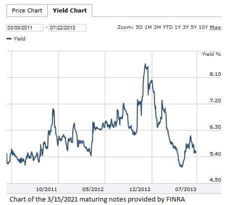 Best Buy's New 5-Year Bond Yields 5%