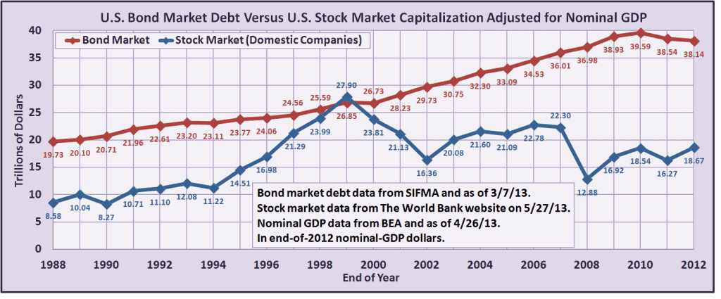 Bond Market Size Article - Chart 1