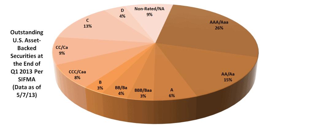 Bond Market Size Article - Chart 12