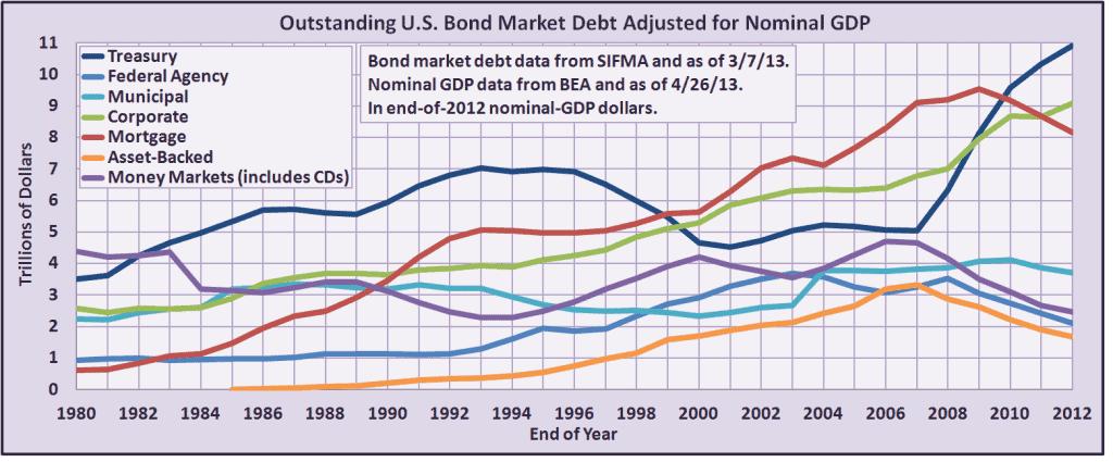 Bond Market Size Article - Chart 2
