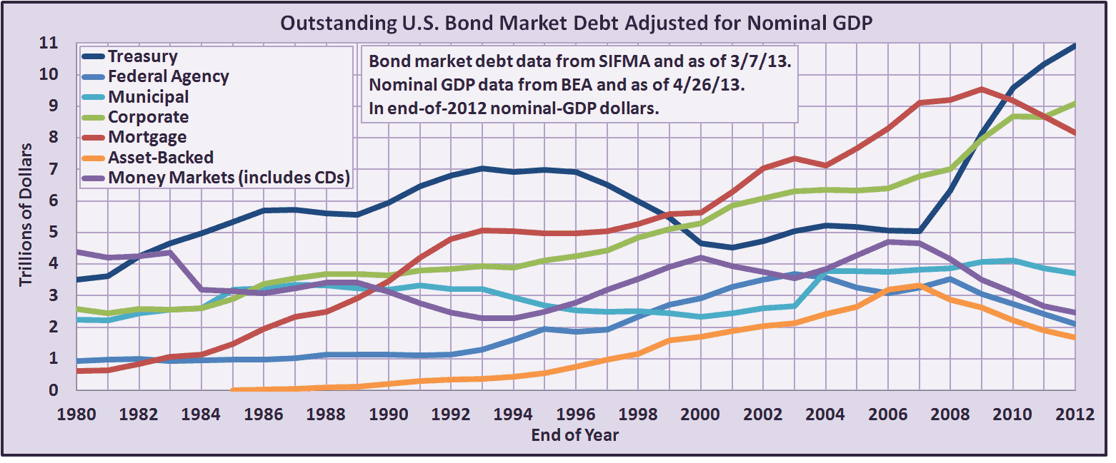 The U S  Bond Market May Be Much Different Than You Think It Is