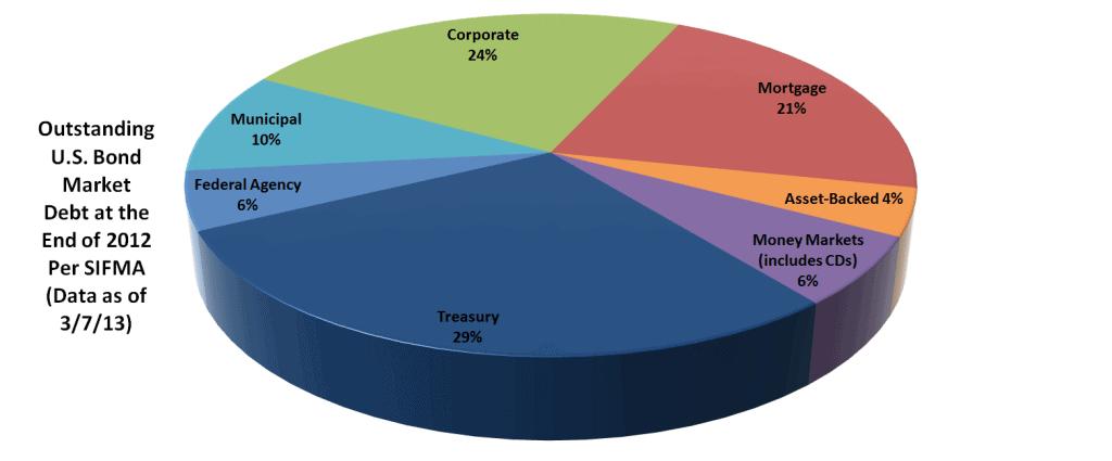 Bond Market Size Article - Chart 3