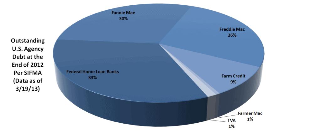 Bond Market Size Article - Chart 5
