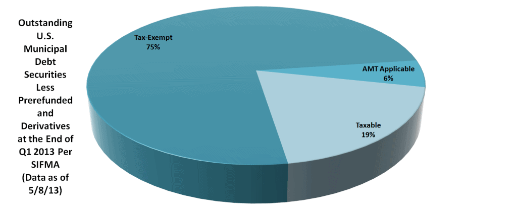Bond Market Size Article - Chart 7