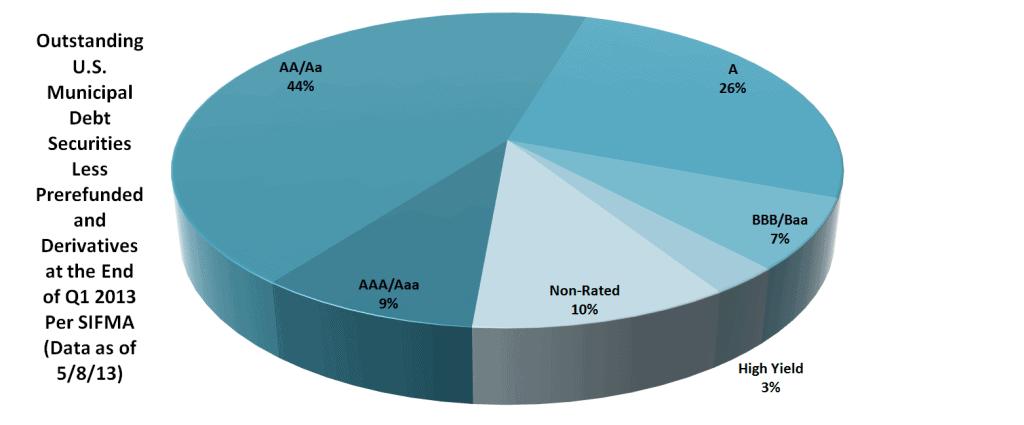 Bond Market Size Article - Chart 8