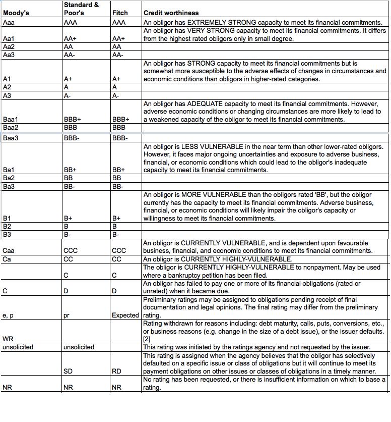 Bond Ratings Table