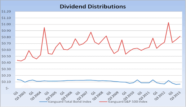 Dividend Distributions