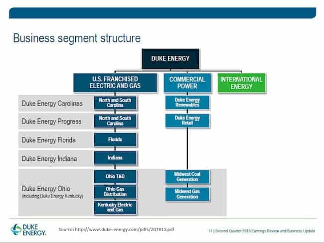 Duke Energy - Business Segment Structure