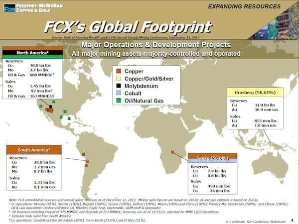 FCX Global Footprint