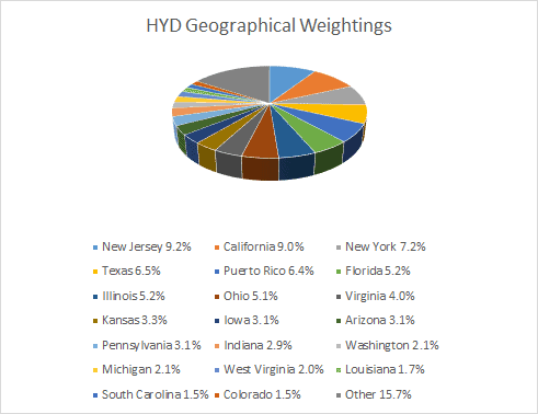 Geographical Weightings for HYD