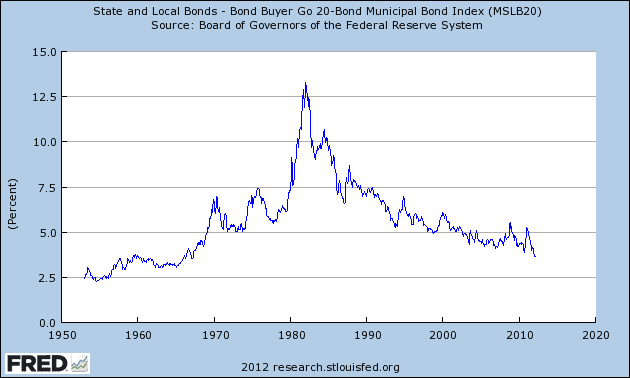 Municipal Bond Yields & Rates