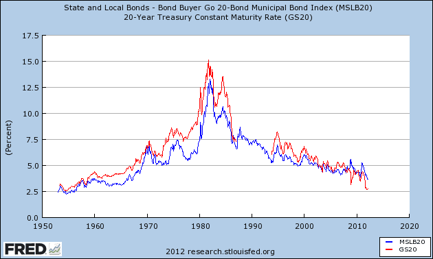 municipal bond yields