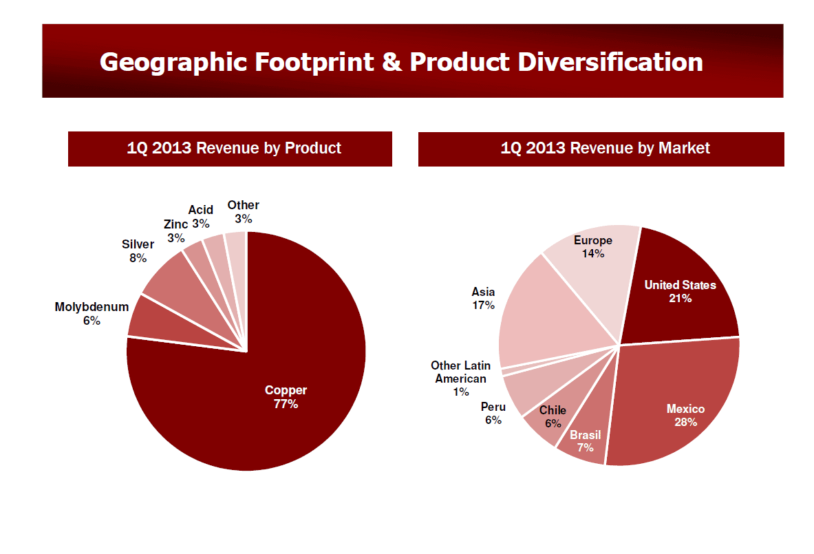 SCCO Geographic Footprint & Product Diversification