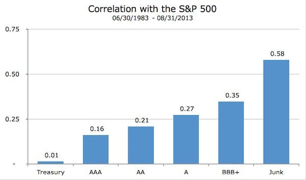SP Correlation