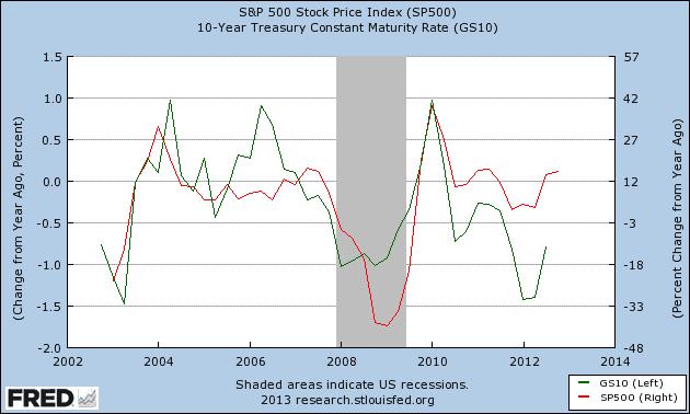 SP vs. 10 Year Treasury 1