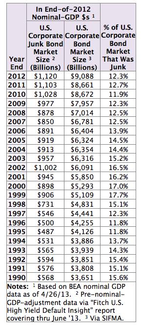 Junk vs. Investment Grade Bond Market Size Comparison