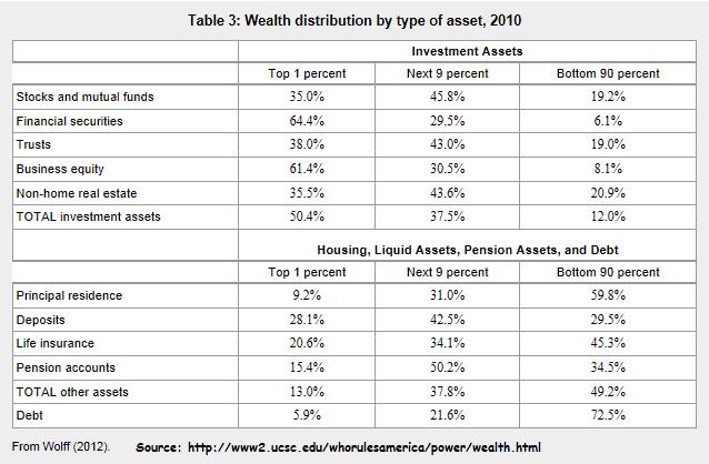 Wealth Distribution Table