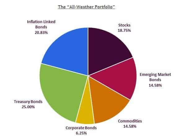 The All Weather Portfolio - How Ray Dalio's Strategy Works