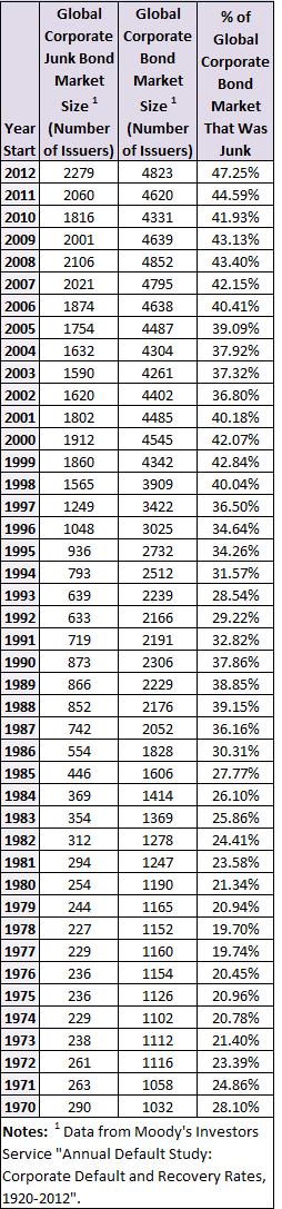global junk vs. investment grade bond market sizes