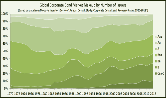 bond market number of issuers globally