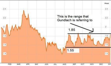 gundlach bond trade idea