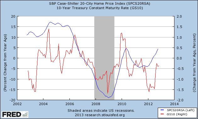 home prices vs 10 year treasury 3