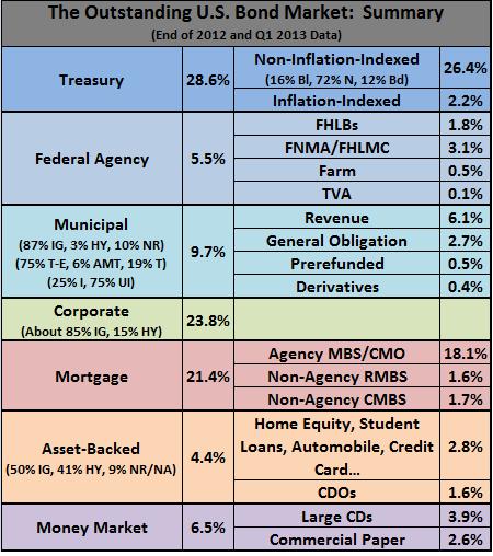 outstanding us bond market size