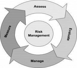 risks with bonds