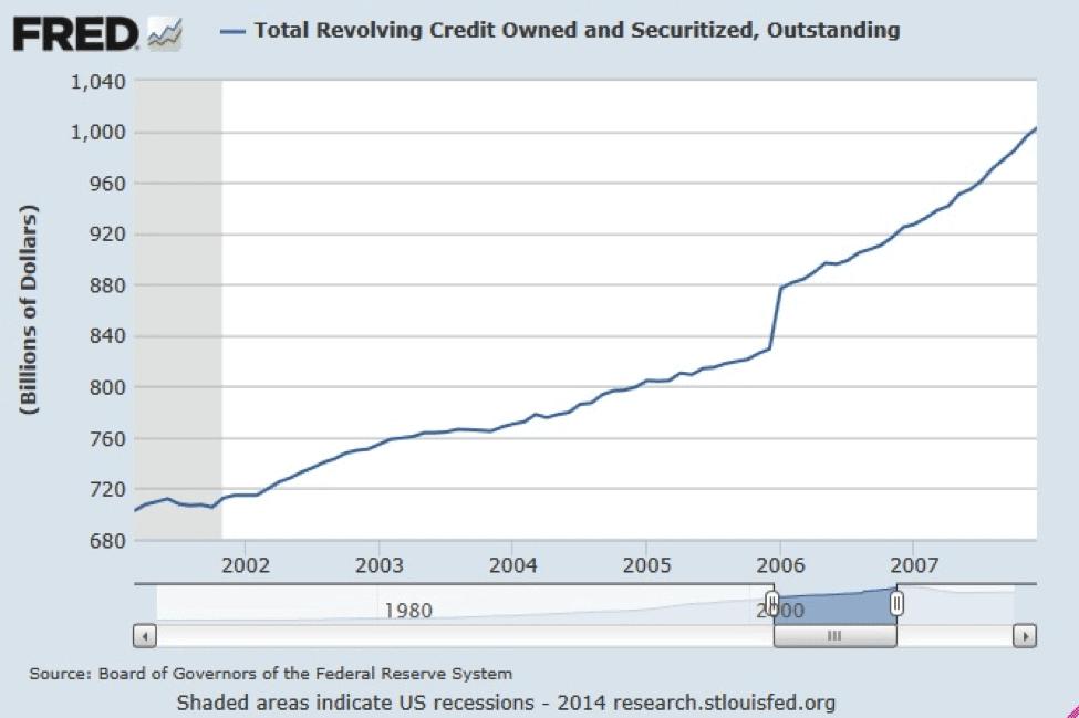 total-revolving-credit-1