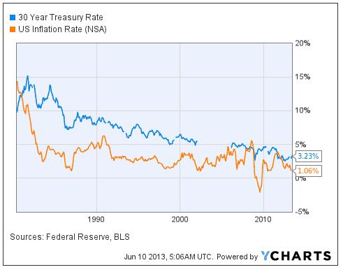 treasury-rate-inflation