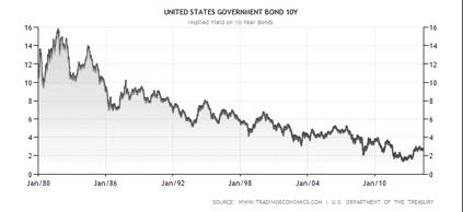 will bond prices rise